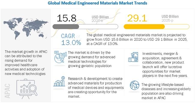 Medical Engineered Materials Market