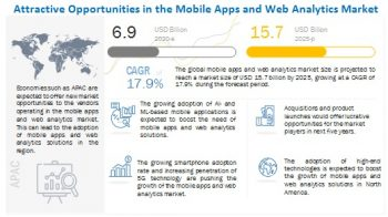 Mobile Apps and Web Analytics Market predicted to grow $15.7 billion by 2025