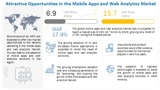 Mobile Apps and Web Analytics Market