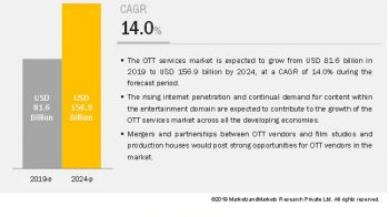 Over the Top Services Market will reach to $156.9 billion by 2024