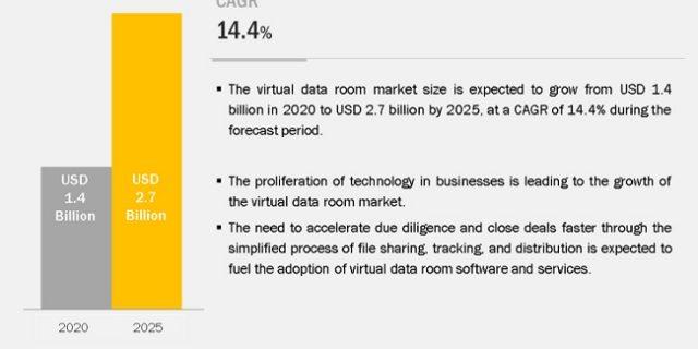 Virtual Data Room Market