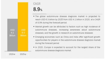 Autoimmune Disease Diagnosis Market Has Evolved Significantly In Healthcare Industry