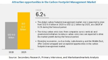 Carbon Footprint Management Market extrapolated to reach $12.2 billion by 2025