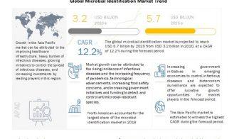 Microbial Identification Market: Bioterrorism Surveillance
