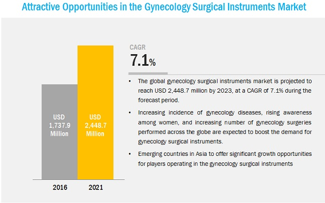 Gynecology Surgical Instrument Market
