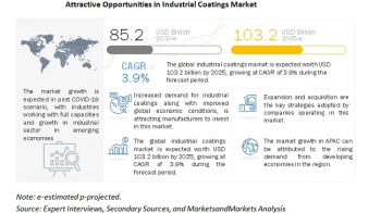 Growing Demand For Electric Vehicles To Drive The Industrial Coatings Market