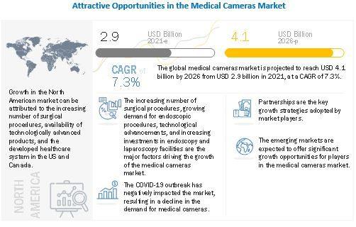 Medical Cameras Market
