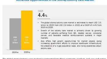 Ostomy Care Market: Growth Opportunities and Key Industry Insights