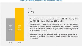 Urinalysis Market: Shift Towards Automation in Sediment Analysis