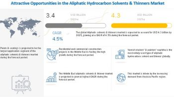Aliphatic Solvents & Thinners Market is projected to reach $4.3 Billion, at a CAGR of 4.5% – Global Forecast to 2025