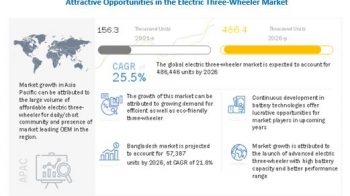 Asia Pacific electric three-wheeler market to Register Substantial Expansion by 2026