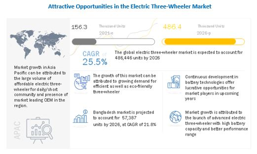 Asia Pacific Electric 3-Wheeler Market