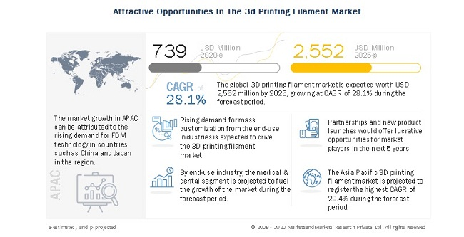 The 3D printing filament market is projected to reach USD 2,552 million by 2025, at a CAGR of 28.1% from 2020 to 2025.