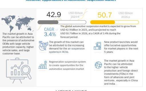 Automotive Suspension Market