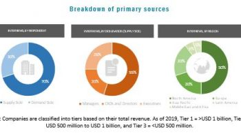 Covid-19 Impact on the Global Cell-Based Assays Market