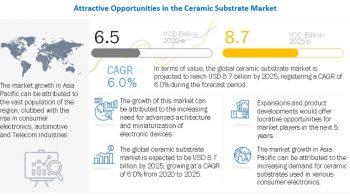 Ceramic Substrates Market – Global Forecast to 2025