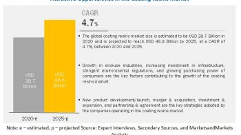 Attractive opportunities in Coating Resins Market is projected to reach $48.8 Billion by 2025