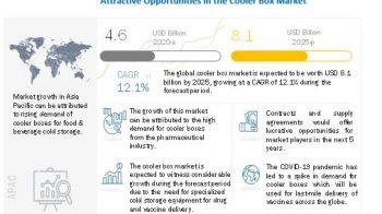 Cooler Box Market – Analysis Of Top Players