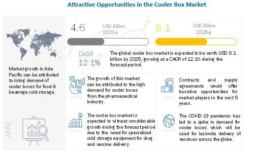 Cooler Box Market, Cooler Box Industry, Cooler Box Market type, Cooler Box Market share, Cooler Box Market size, Cooler Box Market application, Cooler Box Market industry