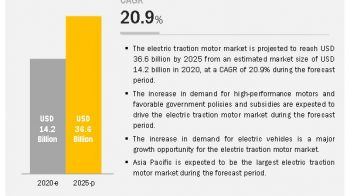 Electric Traction Motor Market – Expectation Surges with Rising Demand and Changing Trends