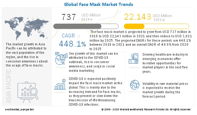he face mask market is projected to grow from USD 87.1 billion in 2020 to USD 3.0 billion by 2025, at a CAGR of -48.9% from 2020 to 2025.