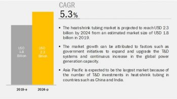Heat-Shrink Tubing Market Analysis Dynamics, Trends, Revenue, Regional Segmented, Outlook & Forecast Till 2024