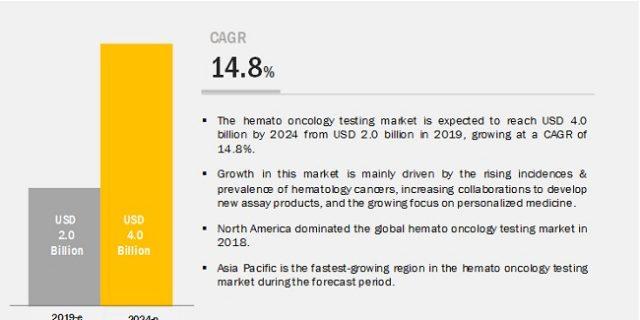 Hemato – Oncology Testing Market