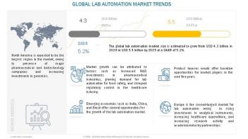 Lab Automation Market: Growth of the Pharmaceutical and Biotechnology Industries