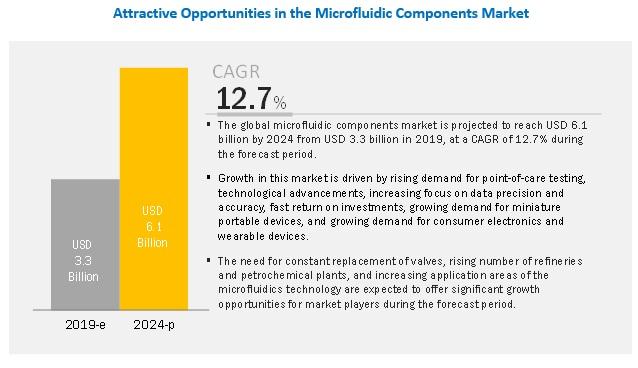 Microfluidic Components Market