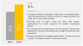 Attractive Opportunities In Modular Construction Market (Global Forecast to 2025)