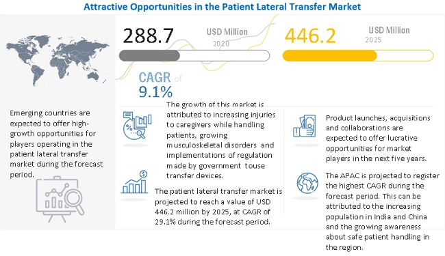 Patient Lateral Transfer Market
