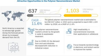 Polymer Nanomembrane Market – Global Forecast To 2026
