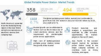 Portable Power Station: Enormous Opportunity with Market Diversification