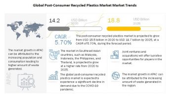 Post-consumer Recycled Plastics Market growth is projected to reach $18.8 Billion by 2025, at a CAGR of 5.7%