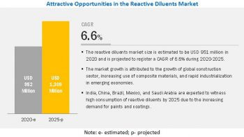 Reactive Diluents Market growth is projected to reach $1,309 Million by 2025, at a CAGR of 6.6%