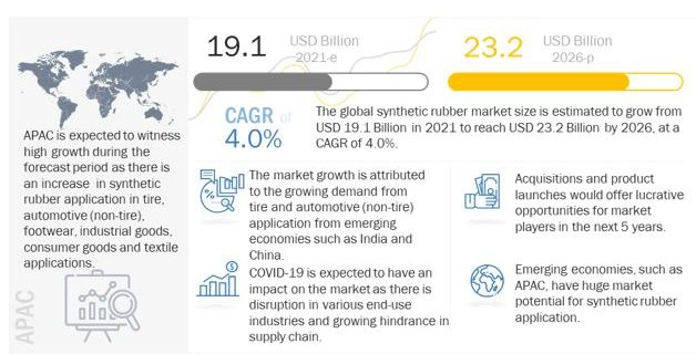 Synthetic Rubber Market, Synthetic Rubber Industry, Synthetic Rubber Market share, Synthetic Rubber Market application, Synthetic Rubber Market size