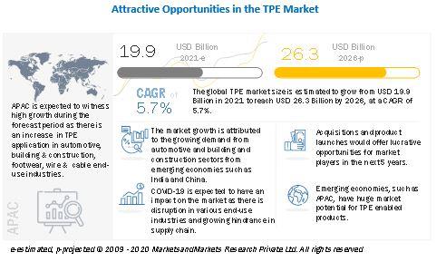 Thermoplastic Elastomers Market, Thermoplastic Elastomers, TPE Market