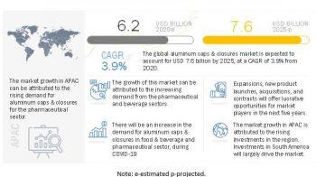 Aluminum Caps & Closures Market – Global Forecast to 2025