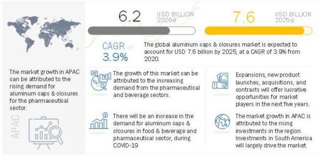 Aluminum Caps & Closures Market, Aluminum Caps & Closures
