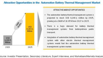 Automotive Battery Thermal Management System Market to Witness Astonishing Growth by 2025