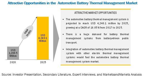 Automotive Battery Thermal Management System Market