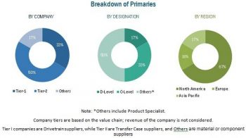 Transfer Case Market Growth Factors, Trends and Key Players 2025