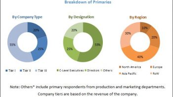 Automotive Windshield Market Competitive Analysis with Growth Forecast Till 2025