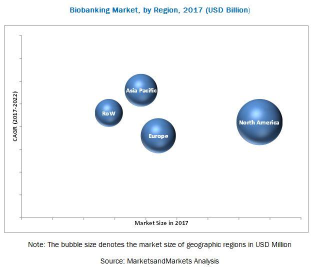 Biobanking Market