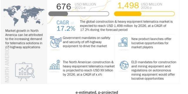 Construction & Heavy Equipment Telematics Market