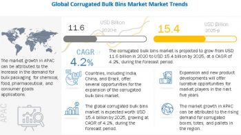 Corrugated Bulk Bins Market likely to reach beyond USD 15.4 Billion by 2025 at a CAGR of 4.2%