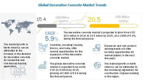 Decorative Concrete Market, Decorative Concrete