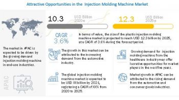 Injection Molding Machine Market – Haitian International Holdings Limited (China) and Chen Hsong Holdings Limited (China) are the Key Players