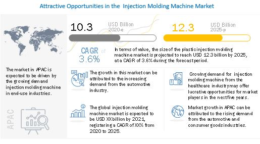 Injection Molding Machine Market, Injection Molding Machine