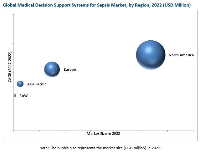 Medical Decision Support Systems for Sepsis Market: